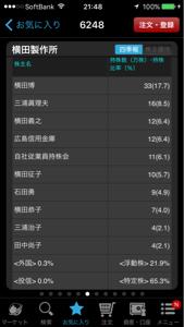 6248 - (株)横田製作所  >参考:大株主(一族)+社員役員+信金+持ち株会=1130500株→0.603(6