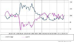 2040 - NEXT NOTES NYダウ・ダブル・ブル・ドルヘッジ ETN このチャートは、れっきとしたWベア。 でもソロソロ反発しそうで怖いです。