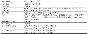 浦和美園駅周辺って激変するよね!? お久しぶりです。 この工事ですね! もう少し早く気付けば「入札情報公開システム」から 図面をGETで