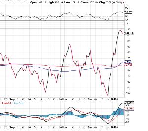 1579 - 日経平均ブル2倍上場投信 NYの売買インデックスです。 (上昇が売りサイン、下落が買いサイン)  非常事態に見えますので近々や