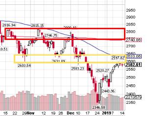 1579 - 日経平均ブル2倍上場投信 S&P500