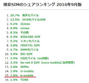 9424 - 日本通信(株) > 正確には55GB 。それまでの実績は月40GBくらいが最高。 > 株のリアルタイム表