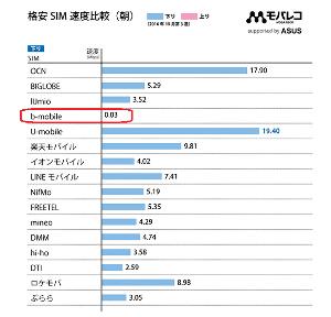 9424 - 日本通信(株) > 地方での使用では最近は3Gbps以上は安定して出ているよ! > ユーザー数が少ない恩