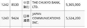 9424 - 日本通信(株) GPIFの、年金積立管理の2120保有銘柄に 日本通信入っとるよ。株価は騰がって貰わないと いけいな