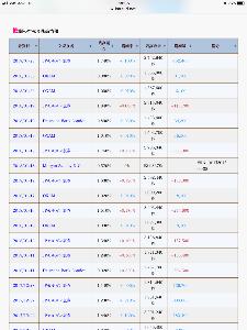 9424 - 日本通信(株) 先程 更新された現在の悪徳機関の空売り残高です‼️     1番怖いOXAMは12月から一度も空売り