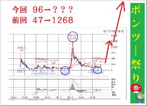 9424 - 日本通信(株) [ PTS] 267.6↑ 基準値比 +4.6 (+1.75%)  (19/07/10 2