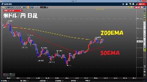 お魚釣りマンタロウのドル円リバウンド研究所 50EMAと200EMAは5年経った今でも通用するのか?  今年に入ってからのチャート。 ちゃんと反