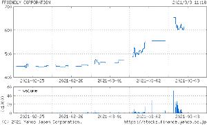3053 - (株)ペッパーフードサービス  フレンドリー(8209) 2日連続 S高からの買い戻し