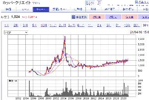 3053 - (株)ペッパーフードサービス       カッパ寿司(7421) 20年以上前に、55,000円で当時50株     それが、今で