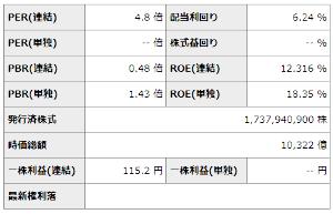 8002 - 丸紅(株) 配当利回り 6.24%、、、