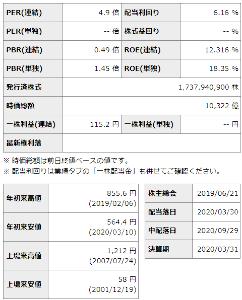 8002 - 丸紅(株) 58円なんて、株価もあったんだ!!