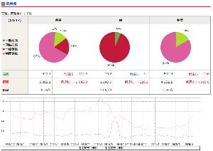 8002 - 丸紅(株) 信用買い残は、増えている(グラフ赤線)
