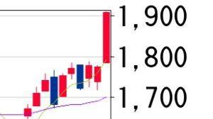 6817 - スミダコーポレーション(株) 最近では見ないヒゲ無しの大陽線が出現。寄り底の上昇となった。 明日は反動の陰線もあり得るが、その際は