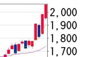 6817 - スミダコーポレーション(株) 今日は陰線と予想するので買い増し検討。