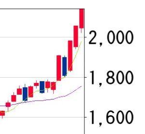 6817 - スミダコーポレーション(株) 陰線の予想は外れてしまい、ついにというか今から10年前の2007年8月9日の高値2040円をも軽くブ