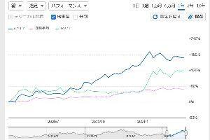 6627 - (株)テラプローブ 「寺 VS ルネ」だがや 今日の終値で株価はルネを追い越したが  1年チャートを比較すると大きく離さ