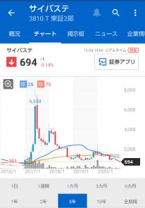 3810 - サイバーステップ(株)  >数年前300円程度だったかぶが6000円まで上昇して下げ続けているけど年初来安値であって上
