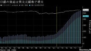 9501 - 東京電力ホールディングス(株) >日銀の資産がGDP超え、異次元緩和で急増-物価目標2%は遠く  保有資産は553兆5923億円 う