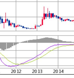 9501 - 東京電力ホールディングス(株) 東電が鍋底形成をしてた2012年。株価は120円まで落ちた。巨額な賠償問題やら太陽光パネルの普及で将