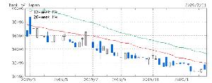 9501 - 東京電力ホールディングス(株) 今調べたら、8301は本当に下がり続けている。