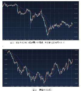 9501 - 東京電力ホールディングス(株) FXには当分手を出さないが、今チャートを見たら興味深い動きだ。 6/4の動きと同じなのである。 欧州