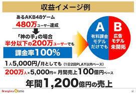 6176 - (株)ブランジスタ 課金は徐々に増えるだろう Bの広告モデルはDL数で恐らく金額が決まる 200万×50円=