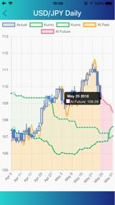 eurjpy - 欧州 ユーロ / 日本 円 AI FXアプリによるとドル円は今日109.29近辺でクローズ予定ですね