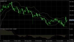 eurjpy - 欧州 ユーロ / 日本 円 長期的には  じわじわと  上がって逝くシナリオでありんす