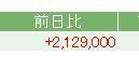 4597 - ソレイジア・ファーマ(株) 8万株持っていると26円騰がれば210万円ほど増えるんだな。 48円騰がった時には、384万円も増え