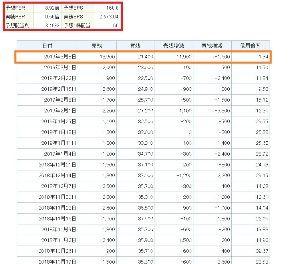 9312 - ケイヒン(株) 信用需給がかなり改善し今の少ない日々の出来高で売り物(返済期面:9月初旬)と買い物の返済をこなしてい