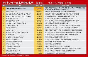 2193 - クックパッド(株) マッキンゼーの何がすごいのか 社員1万7000人以上の最強ブレーン集団(東洋経済) ttp://to