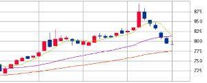 3082 - (株)きちり 株価は相場に聞かねばわからないのは道理だが下のチャートを見ると 年末株価は12月8日の切り返し再スタ