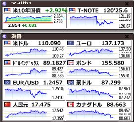 いまの日本に明るい未来はあるのか? ~米債金利の上昇ペースが速い~  米長期債金利の上昇がハイペース過ぎて危なっかしいね・・・。 米国が