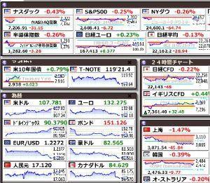 いまの日本に明るい未来はあるのか? 米10年債利回りが叩き落された水準に戻ってきている、2.9%超え。 調子に乗って株指数が上がると米1