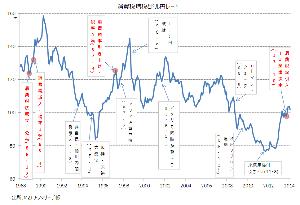 いまの日本に明るい未来はあるのか? 拾った面白いデータ。消費増税すると円安になる法則がある。
