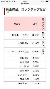 3963 - (株)シンクロ・フード 時価総額 9,744百万円(15:00) 発行済株式数 2,800,000株(10/06)  事業の