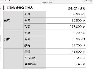 9479 - (株)インプレスホールディングス 貸借 5.45倍で売り禁って、最近の日証金どうなってんの❓🤣🤣🤣