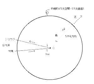 時空理論 「かつて、ビッグバンを見た人間は、一人もいない。 未来永劫、見る人間も、一人もいない。」  だから、