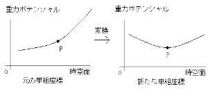 時空理論 ●時空理論/単相の世界 これ以降、添え字i,j,k,l,m,n…は、1,2,3,4の値