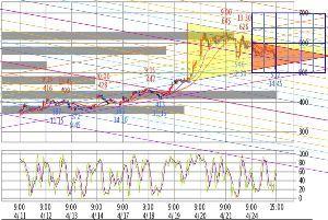 がんばる∟(^ω^)」♪のらくがき 予感通り寄り天でした、引き続き赤三角継続を予想です。 明日の安値が底値となることを期待しております!