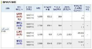 6143 - (株)ソディック でごわすか  そんなら昨日のパチンコ結果でごわす、ほれ!  ポイ!  8万円ほどの負けでごわす 73