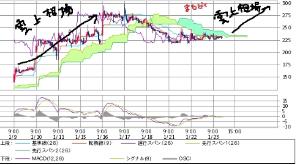 9969 - (株)ショクブン 雲チャート 雲の上に出られやすくなる 雲激薄期 時間軸入り 13時台~どいよ