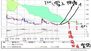 9969 - (株)ショクブン 現在の雲チャートはこちら