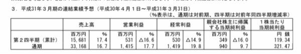 3374 - 内外テック(株) FYI