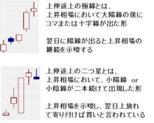 3686 - (株)ディー・エル・イー 上伸途上の2つ星☀ 相場継続