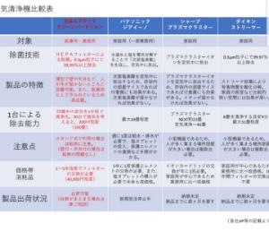 6291 - 日本エアーテック(株) どうも空気清浄機のクリーンパーティション部門でもエアーテック一強の様相ですかねぇ☺調べても導入事例は