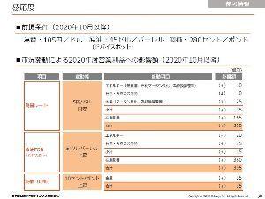 5020 - ENEOSホールディングス(株) 為替もまあまあですよ。 想定レート105円/ドル 現在110円/ドル