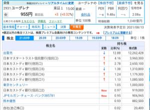 5020 - ENEOSホールディングス(株) kabutanの情報