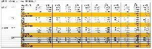 6104 - 東芝機械(株) 一方、過去の四半期業績を確認すると、工作機械セグメントは損益分岐点売上高(四半期単体)はおそらく70