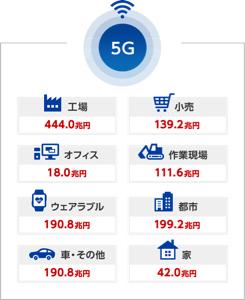 3776 - (株)ブロードバンドタワー 投資をはじめるなら 野村證券で 5Gにより新たな投資機会が  中長期的な視点で見ると、5Gは通信イン